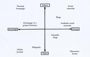 Grafik web based media